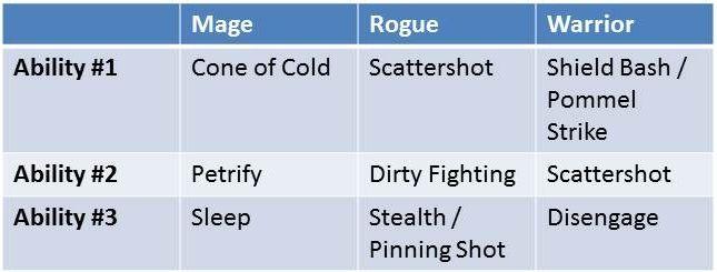 Dragon Age Origins Footpedal Strategy
