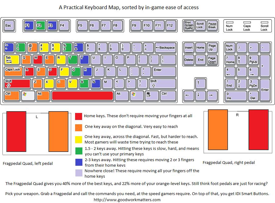 Practical Keyboard Map